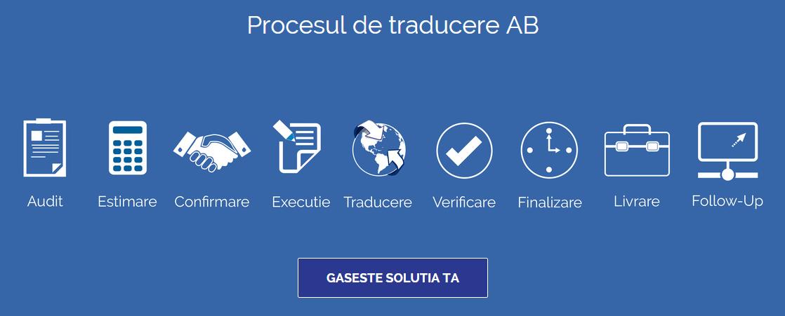 AB_Traduceri_Procesul-de-Traducere